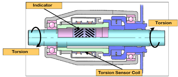 A diagram of the torque sensor unit that is inside the