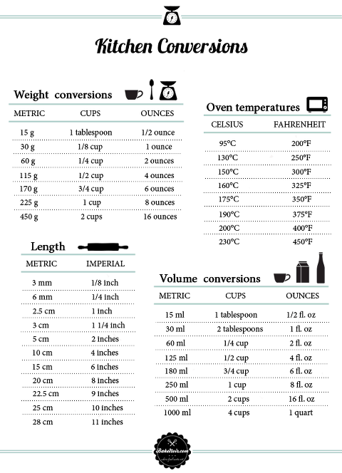 Kitchen Measurement Conversions   Also Has Metric And Oven Conversions.