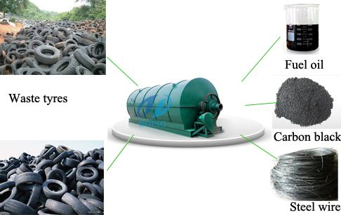 Waste tyre recycling pyrolysis plant of Doing is to convert