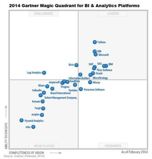 Magic Quadrant For Integrated Workplace Management Systems