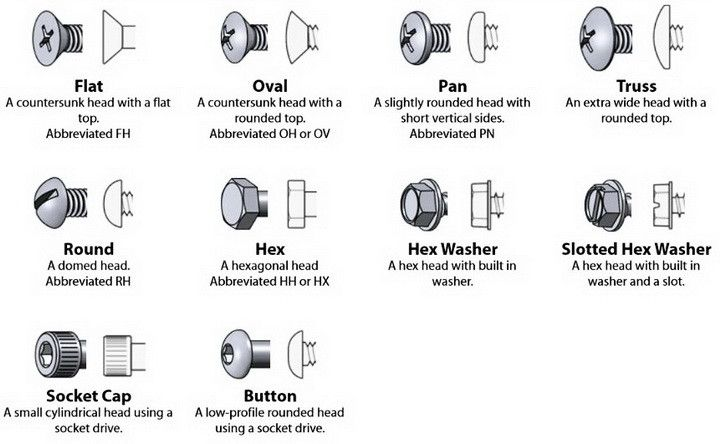 Bolt Head Types >> Pin By Rubi E Woods On Life Hacks Nuts Washers Woodworking