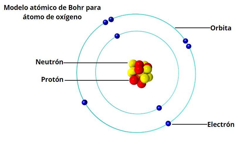 Modelo Atómico De Bohr Características Postulados Limitaciones Modelos Atomicos Modelo Atómico De Bohr Atomico