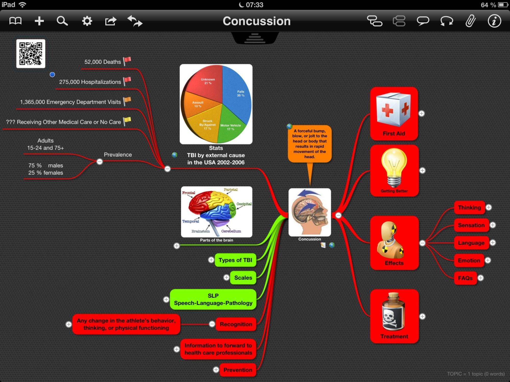 Mind Map 'Concussion' Nursing school scholarships