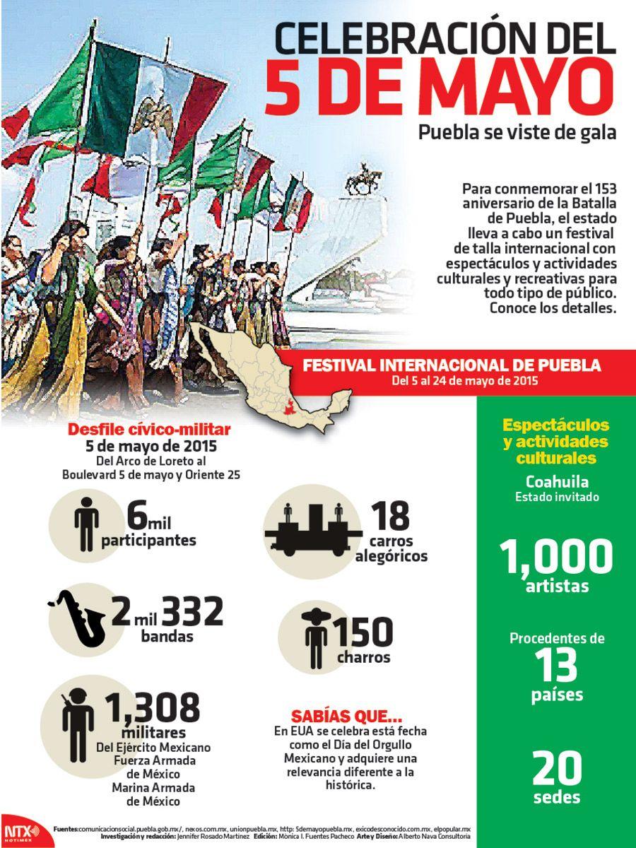 #SabíasQue en EU se celebra la #BatallaDePuebla como Día de Orgullo Mexicano.  #Infographic