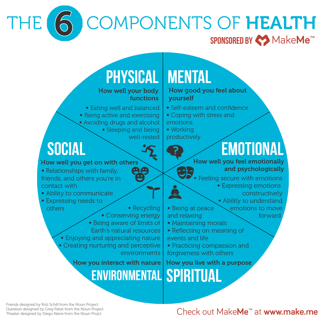 health components The six components of health physical health can be anything from the amount of exercise you get to your actual body appearance physical physical health is also a.