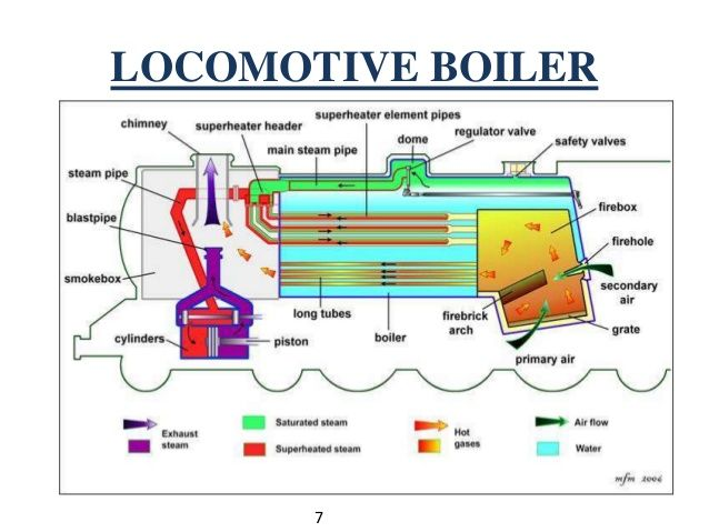 Firetube boiler google search ideas for the house pinterest steam flow diagram for a steam locomotive yahoo image search results ccuart Images