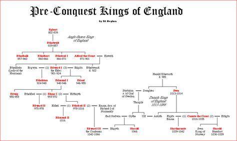Kings Englen