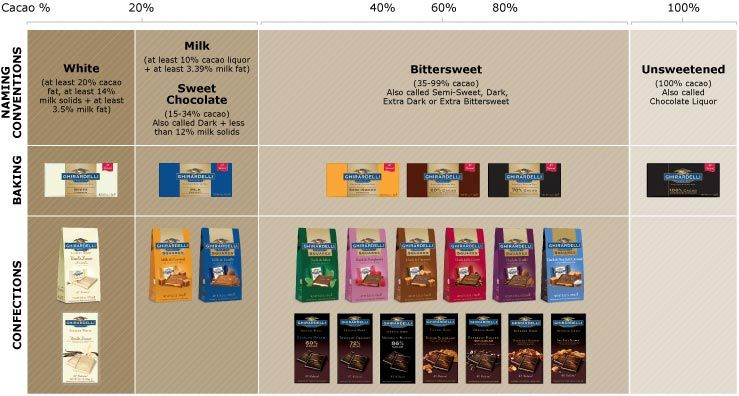 Ghirardelli chocopedia chocolate varieties with images