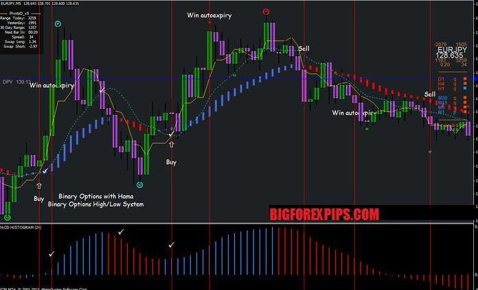 Bnary option broker in India: Binary options online forums