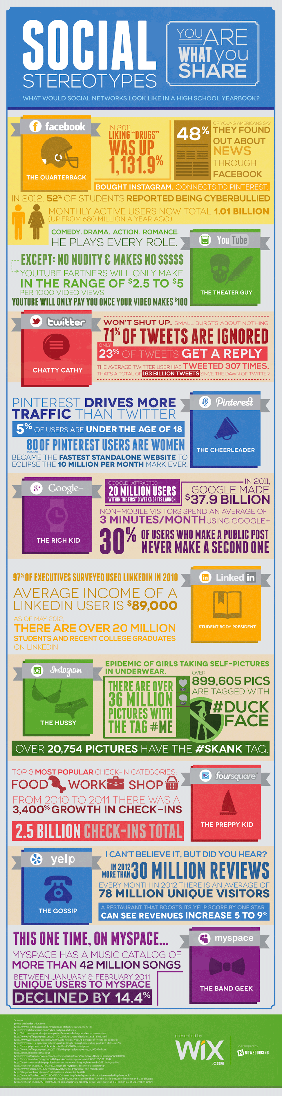 This is What Social Media Sites Would Look Like in a High ...
