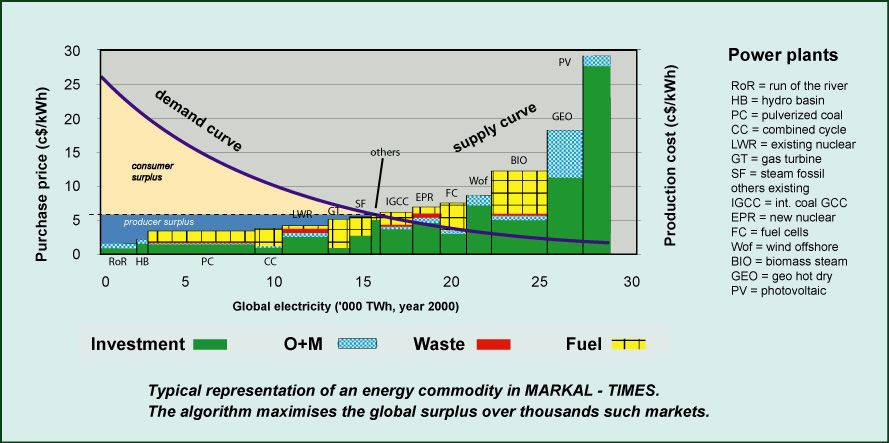 Ucl Energy Models Typical Results From Markal Times Energy