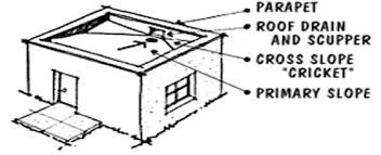 Image result for flat concrete roof construction details drainage