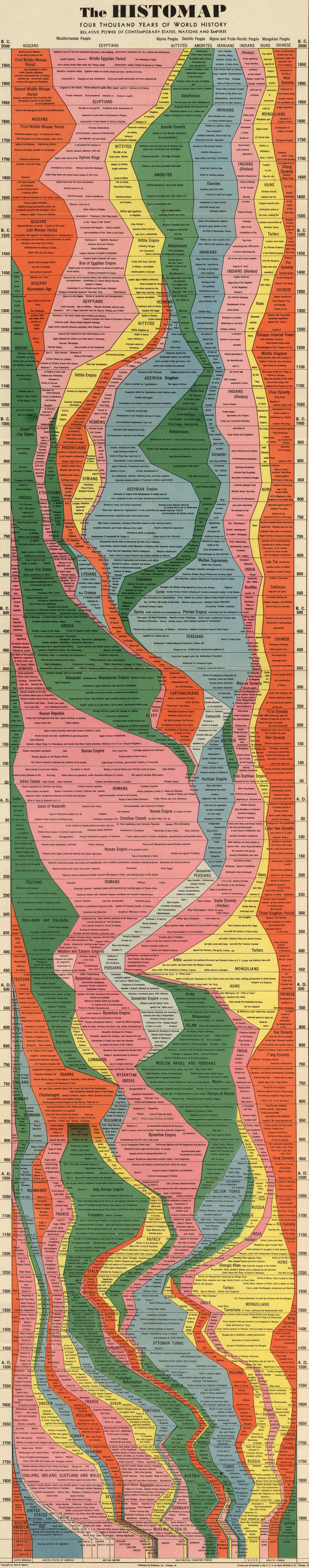 The Histomap - Four Thousand Years of World History by John B. Sparks and Rand McNally and Co.  Well, this is just amazing.