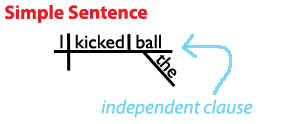 Here's a sentence diagram of a simple sentence.  www.Grammar-Revolution.com/sentence-structure.html | Simple sentences,  Sentence structure, Sentences