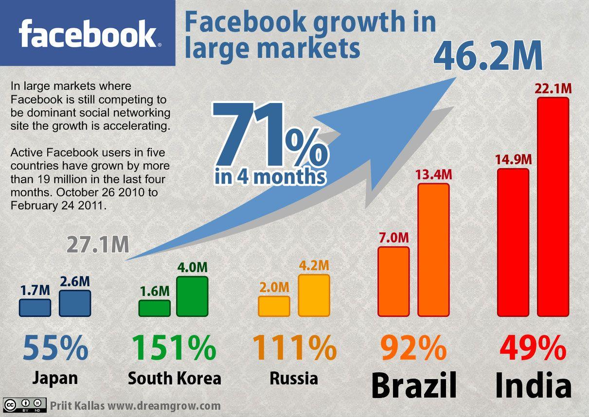 4개월만에 71 성장 Infographic Marketing Social Media Statistics Social Media Infographic
