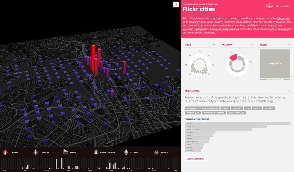 Flickr Cities