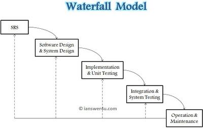Sdlc waterfall modelwaterfall model diagramiterative waterfall sdlc waterfall modelwaterfall model diagramiterative waterfall model wiki wikipedia ccuart Choice Image