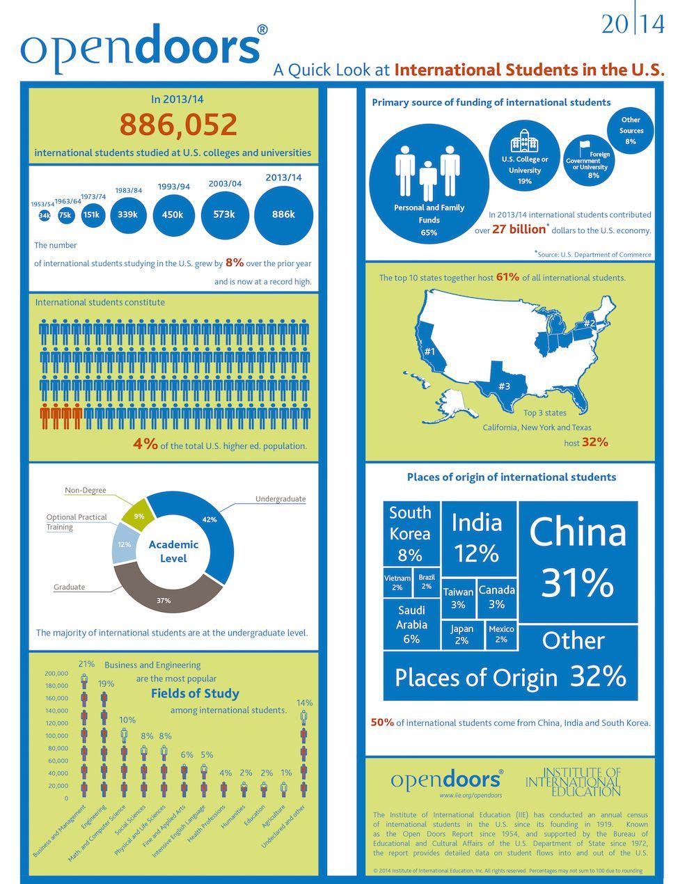 Infographic Iie Open Doors International Students 2014 International Students Student Studying Free Infographic Templates