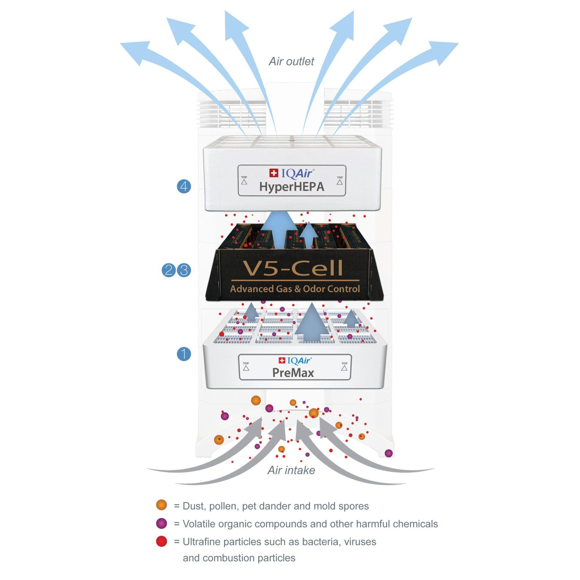 IQAir HealthPro Plus 3Filter Replacement Bundle [PreMax F8
