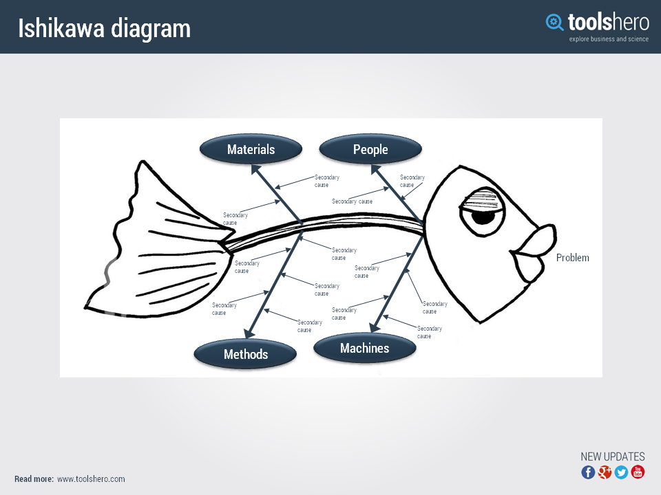 Fishbone Diagram By Kaoru Ishikawa Including A Template Fishbone