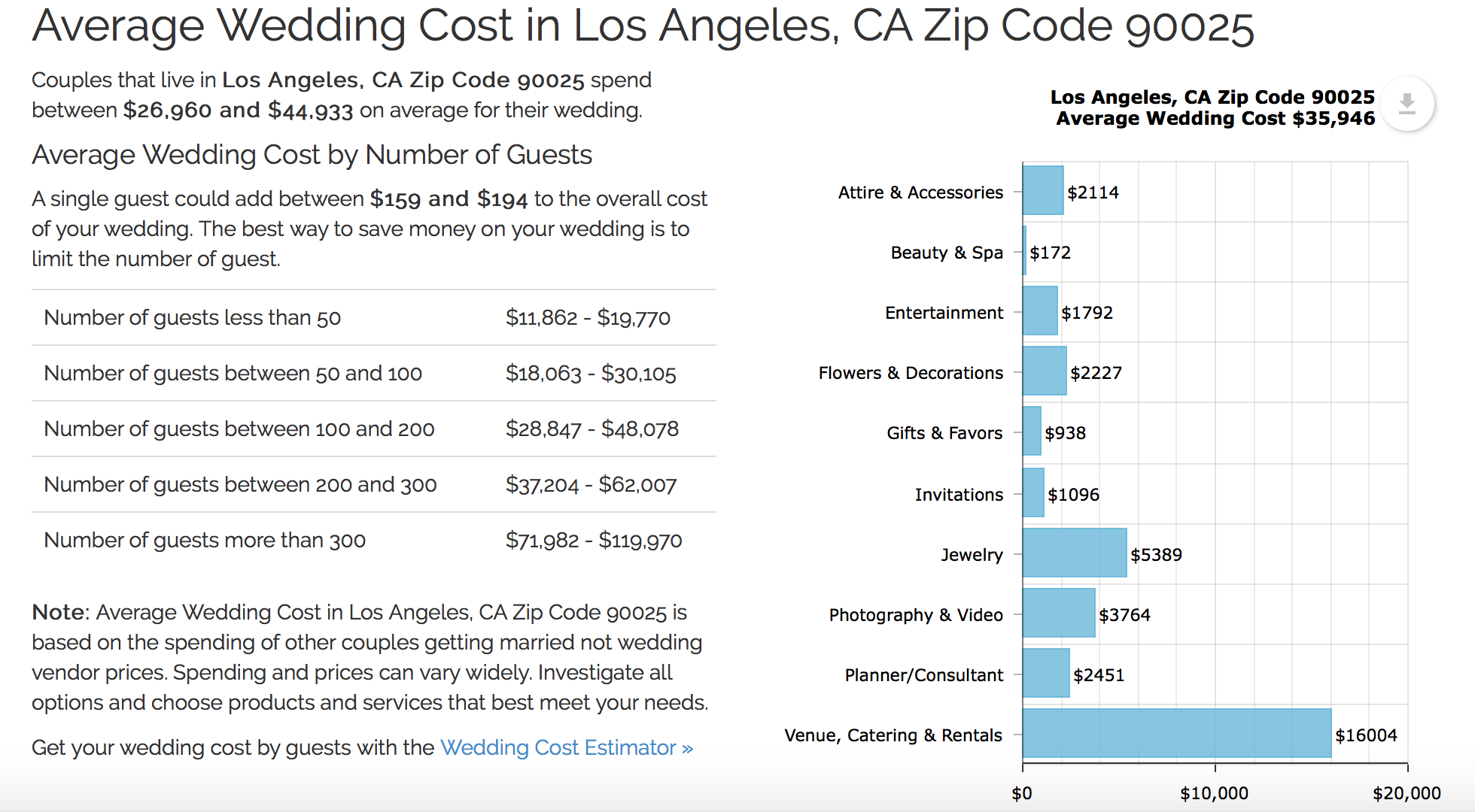 Average Wedding Cost In Los Angeles Lds Temple Zip Code Average Wedding Costs Wedding Costs Lds Temples