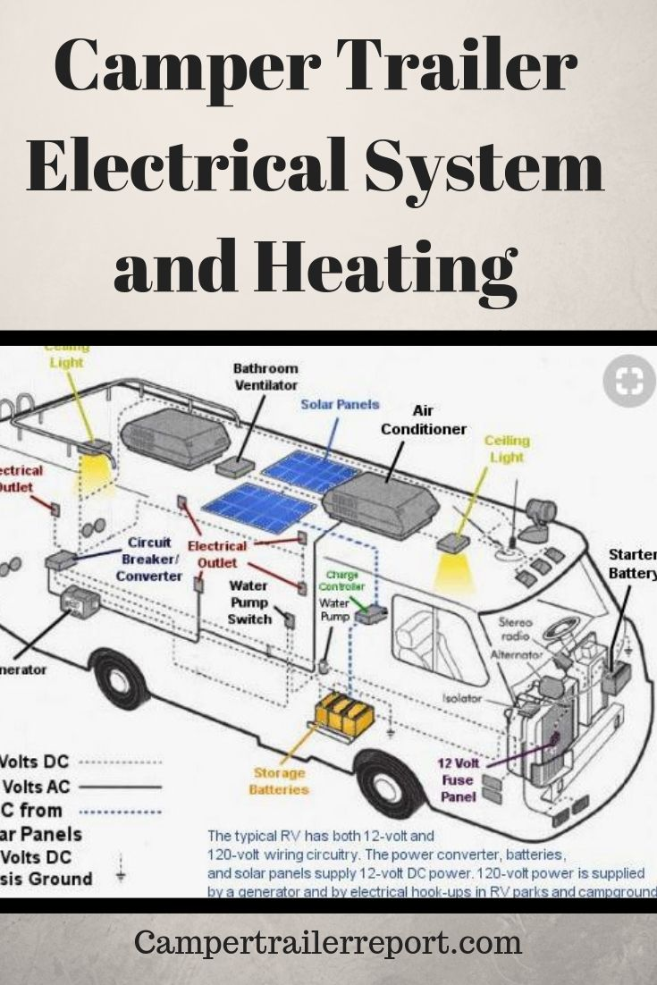 Camper Trailer Electrical System and Heating - Everything you need