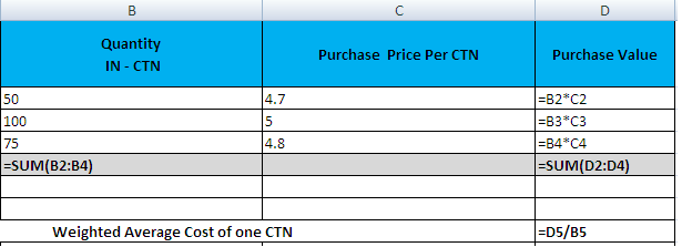 How To Calculate Weighted Average Cost Of Inventory Using Microsoft Office Excel Microsoft Office Excel Weighted Average