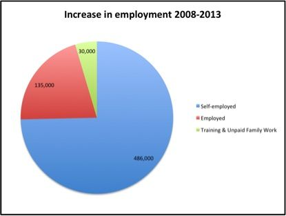 job creation is fuelled by people becoming self-employed