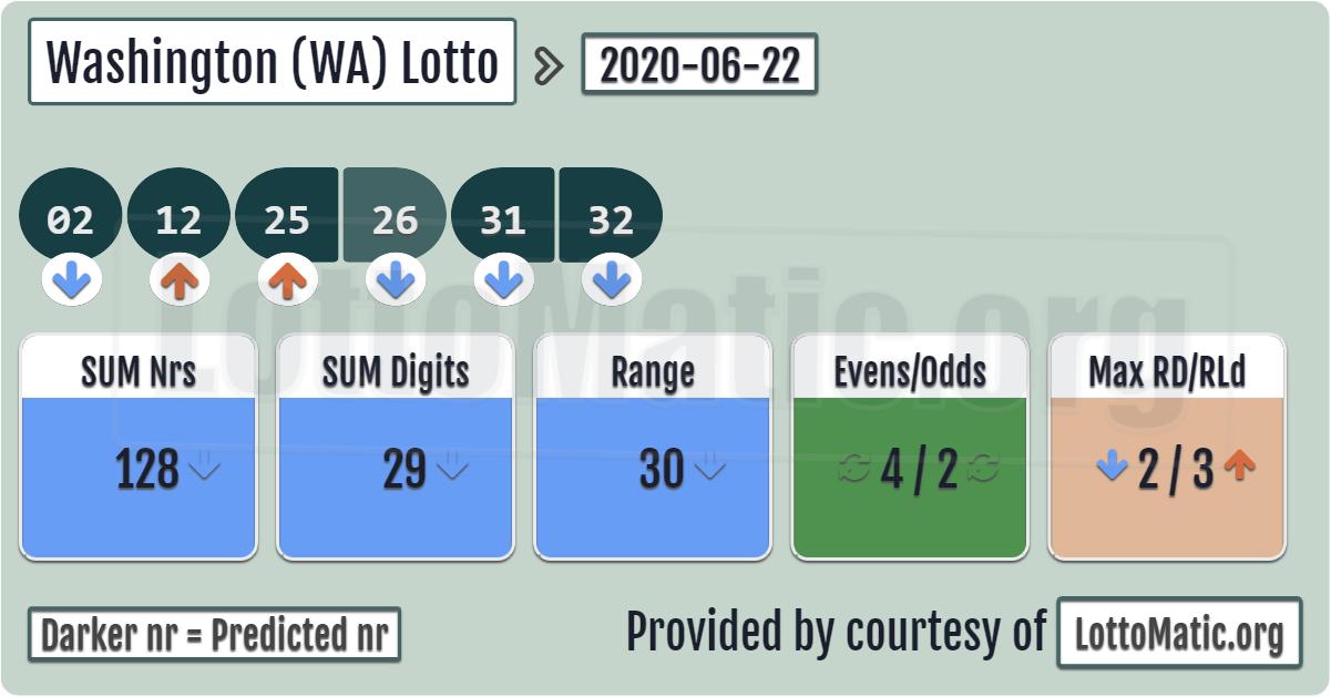 Wa Lottery Winning Numbers