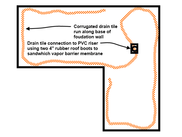 Crawl Space Drain Tile Diagram For Depressurization System Crawl Space Vapor Barrier Crawlspace Crawl Space Encapsulation