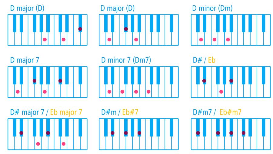 Resultado De Imagen De Piano Chords Chart Xesco Pinterest Pianos