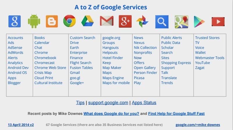 A To Z Of Google Services 13 April 2014 V2 Created By