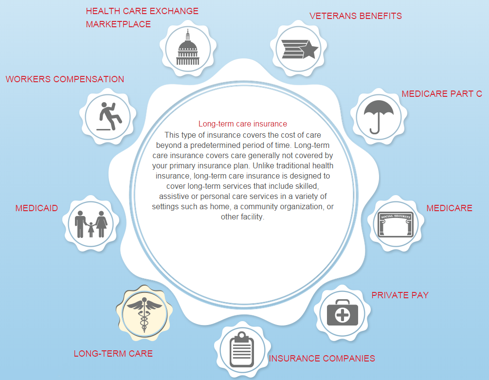 Long term care insurance covers the cost of care beyond a