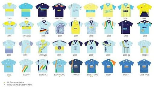Evolution Of Indian Cricket Jersey Cricket India Team Jersey Cricket Teams Team T Shirts