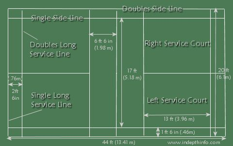 Badminton Rules And Dimensions Might As Well Post Them