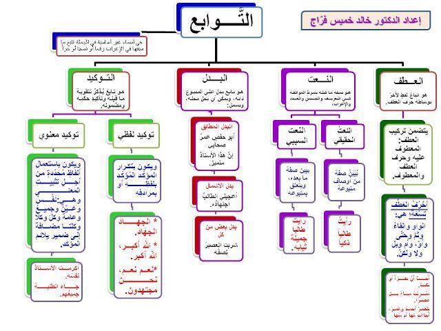 خرائط مفاهيمية نحوية الجملة الاسمية والجملة الفعلية والنداء والمنصوب Learn Arabic Language Learning Arabic Arabic Kids