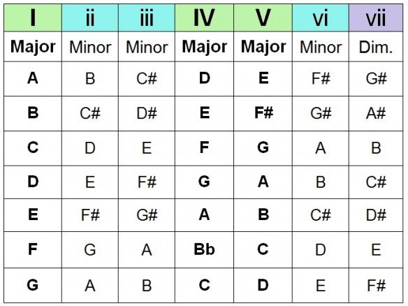 The Chord Guide P1 2 Chord Progressions With Songs At The End