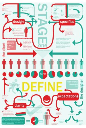 Stages of design thinking stage define also for innovation pinterest proceso de rh ar