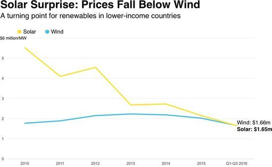 Solar now cheapest new form of energy in nearly 60