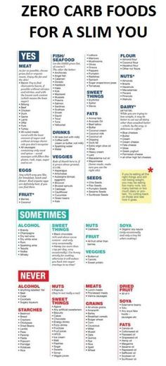 sugar and carb free diet