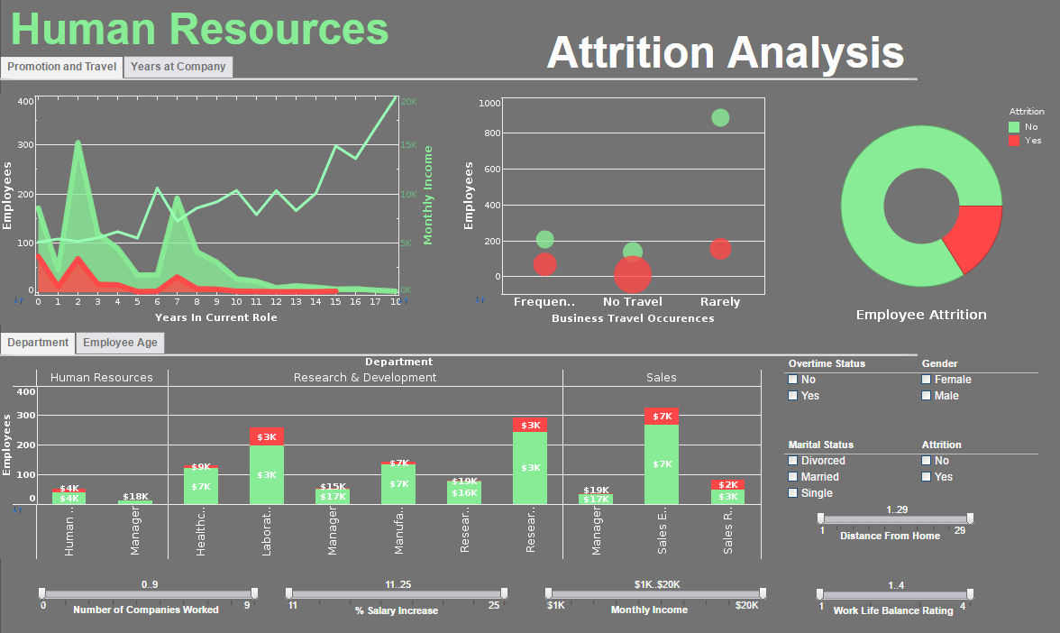 Click To Enlarge This HR Dashboard