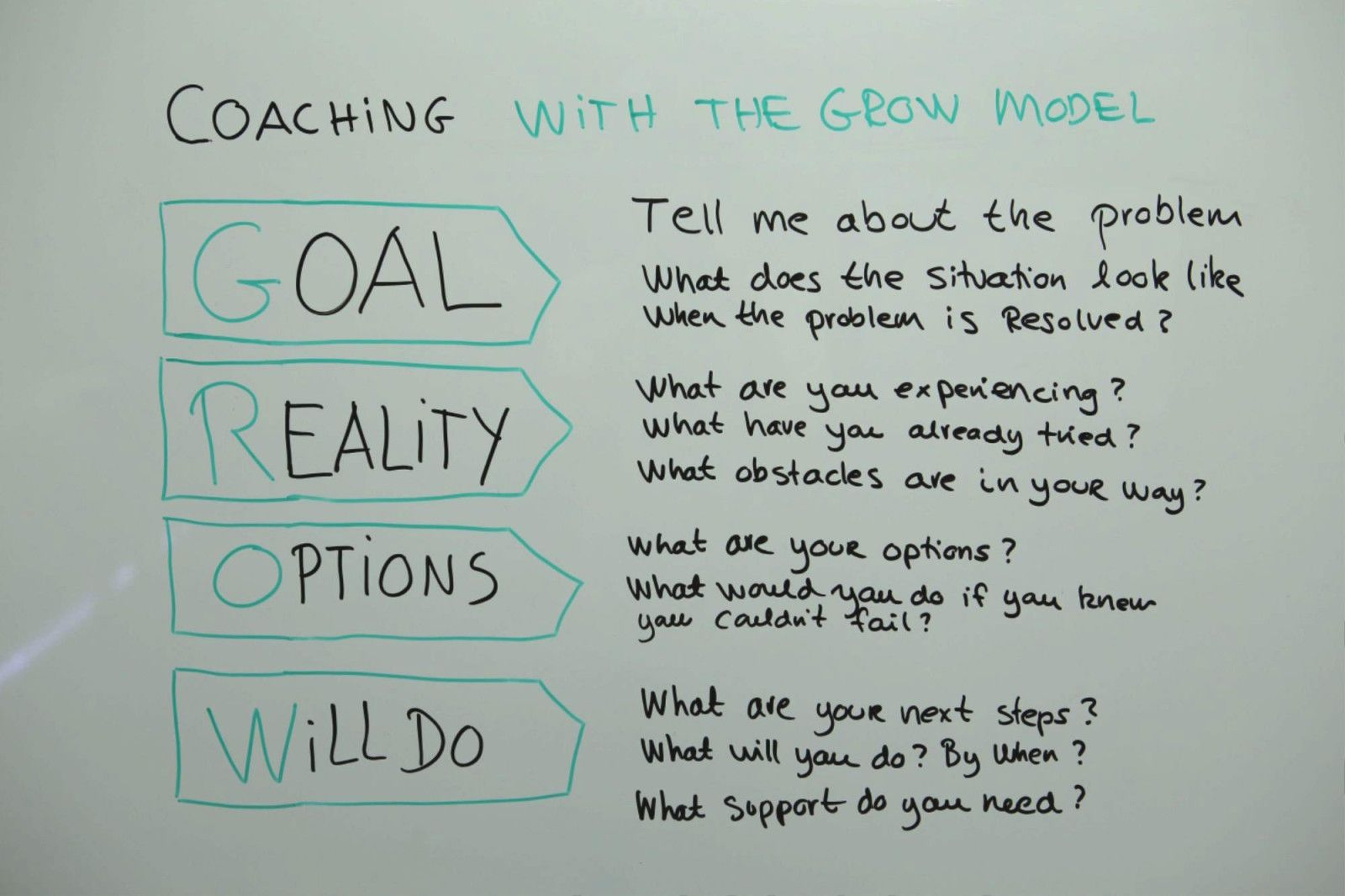 Coaching With The Grow Model
