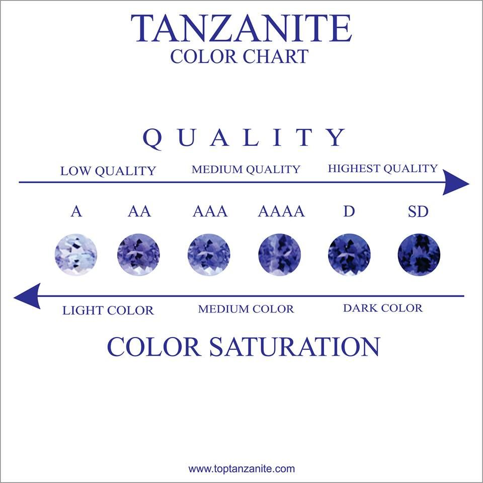 Guide for selecting the best tanzanite if you need assistance tanzanite chart jackfriedman nvjuhfo Choice Image