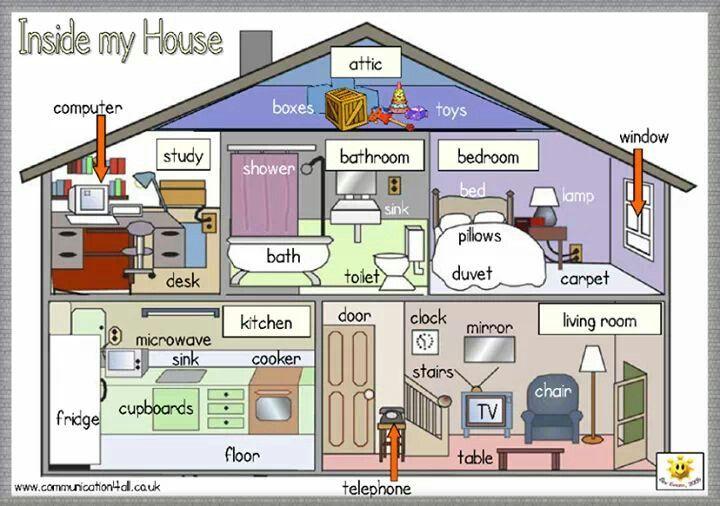 Aprender las partes de la casa en inglés | Casa en ingles ...