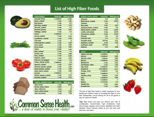 image relating to Printable List of High Fiber Foods identify significant fiber foodstuff printable checklist Participants Centre
