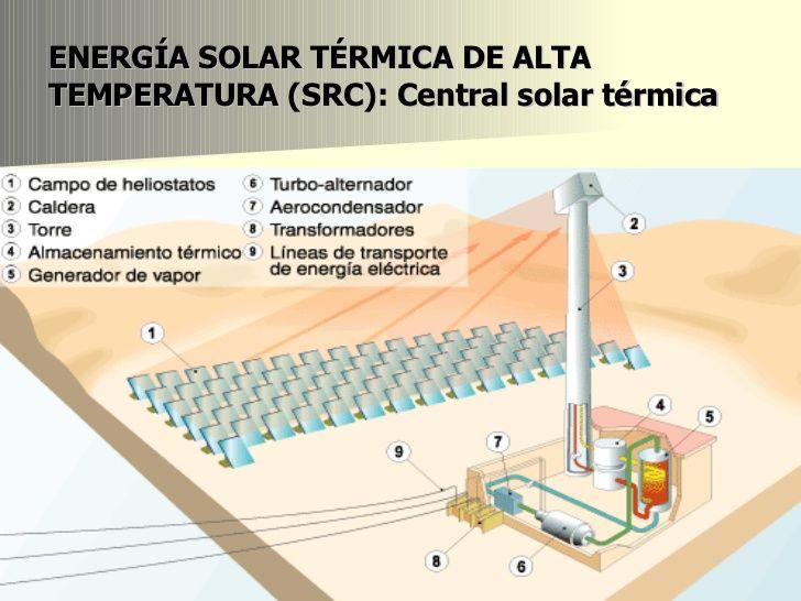 Tipos De Instalaciones Solares Termicas De Baja Media Y Alta Temperatura Buscar Con Google Energia Solar Termica Energia Renovable Energia Solar