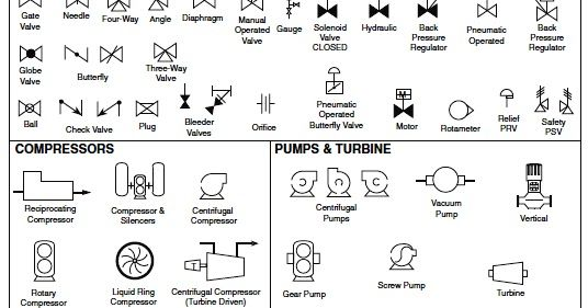 chemical engineering flow chart symbols how to read piping and Hydraulic Symbols Pilot Operated Check Valve