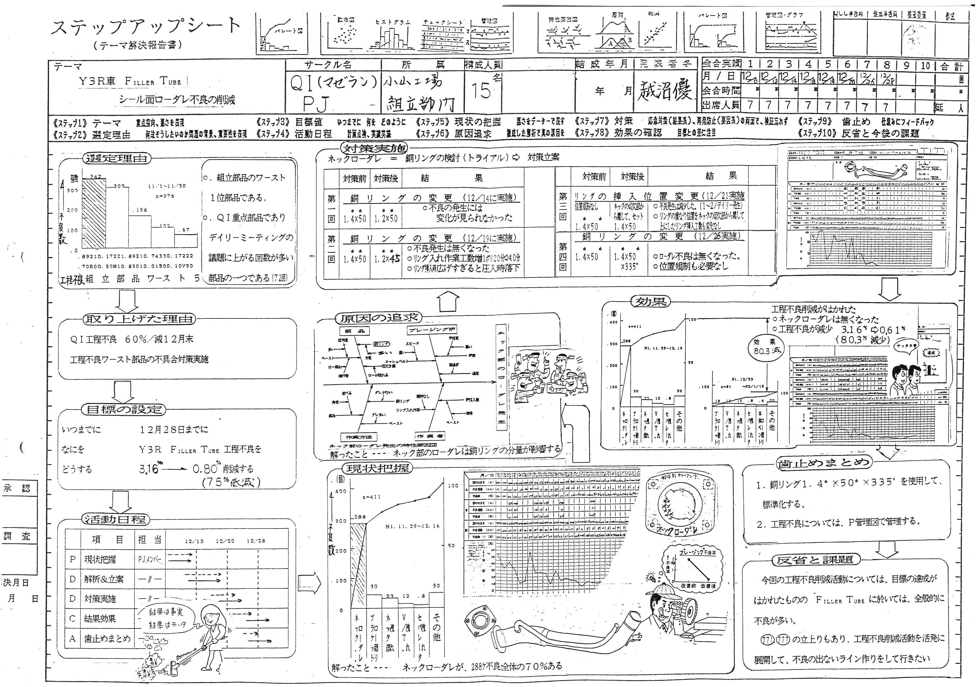 Japanese A3 report