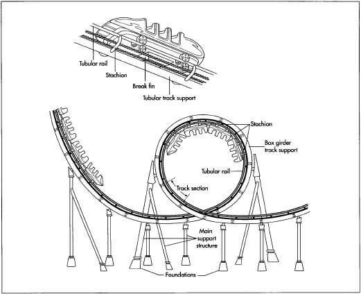 How a roller coaster works Roller Coasters unit studylapbook for