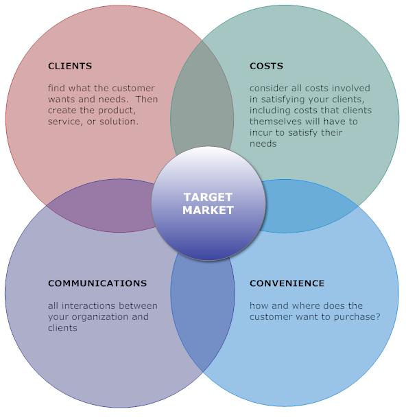 Marketing Mix Example - 4Cs | Marketing Mix Diagrams | Pinterest